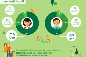 Az állattartás jó hatással van a párkapcsolatokra